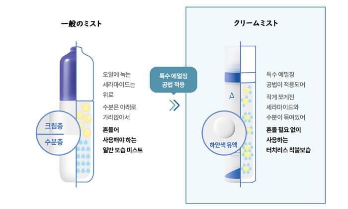 アトバリア365クリームミスト特徴